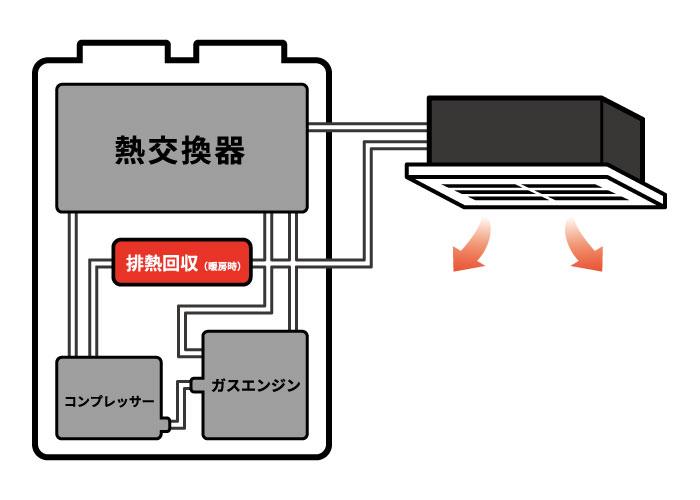ghpエアコンの仕組み