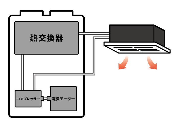 ehpエアコンの仕組み