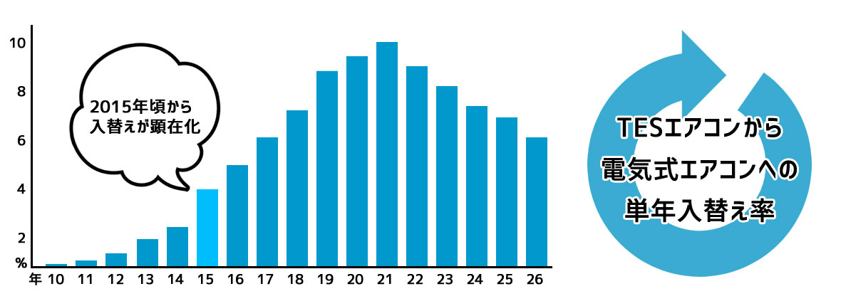 TESエアコンから電気式エアコンへの単年入替え率