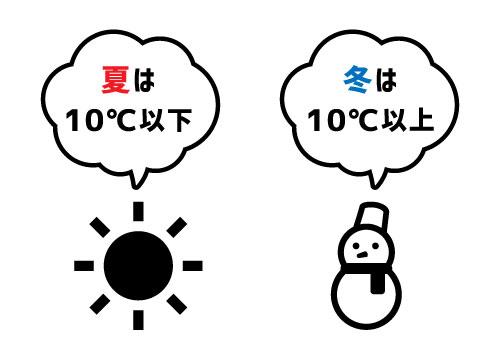 暖房が冷房よりも電気代がかかる理由